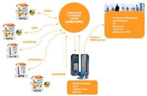 Диспетчеризация и обслуживание узлов учета тепловой энергии и ИТП Мы предлагаем услуги по обслуживанию узлов учета: Диспетчеризацию узлов учета тепла и горячей воды с ежесуточным контролем работоспособности приборов. Мы бесплатно предоставляем и настраиваем необходимое оборудование. После подключения узла учета к системе диспетчеризации, происходит дистанционный (через GSM модем) опрос. Диспетчер контролирует работу приборов, просматривает все нештатные ситуации, архивы, выявляет сбои и передает информацию обслуживающему инженеру. Благодаря этому значительно уменьшается время устранения неполадок и снижается вероятность выставления потребителю теплоснабжающей организацией теплопотребления расчетным путем (по договору) или по сечению трубы (что гораздо дороже, чем по показаниям теплосчетчика). Без диспетчеризации данные снимаются раз в месяц, и встречаются на практике случаи, когда узел выходит из строя через несколько дней после прихода инженера и стоит в нерабочем состоянии месяц до следующего снятия архивов. После обнаружения поломки составляется акт демонтажа, какое-то время длится ремонт, и от 3 суток (для отопления) до 7 суток (ГВС) нужно выждать перед повторным вводом в эксплуатацию. Итог - теплоснабжающая организация выставляет огромные счета. Диспетчер может в любое время дня получить часовые или суточные показания приборов для анализа режимов работы объекта. Также плюсом является и то, что обслуживающей организации не придется беспокоить Заказчика по поводу ежемесячного предоставления доступа для снятия архивов. выезд нашего специалиста на объект для осмотра и контроля работоспособности теплосчетчика в случае возникновения сбоев в работе, ежемесячное снятие показаний и сдача их в теплоснабжающую организацию, организация повторного допуска в эксплуатацию, взаимодействие с инженерами АО «АТЭК» Краснодартеплоэнерго, ОАО «КРАСНОДАРТЕПЛОСЕТЬ», ООО «ЮТЭП» для соблюдения всех формальностей при эксплуатации узлов учета, отслеживание сроков государственной поверки п